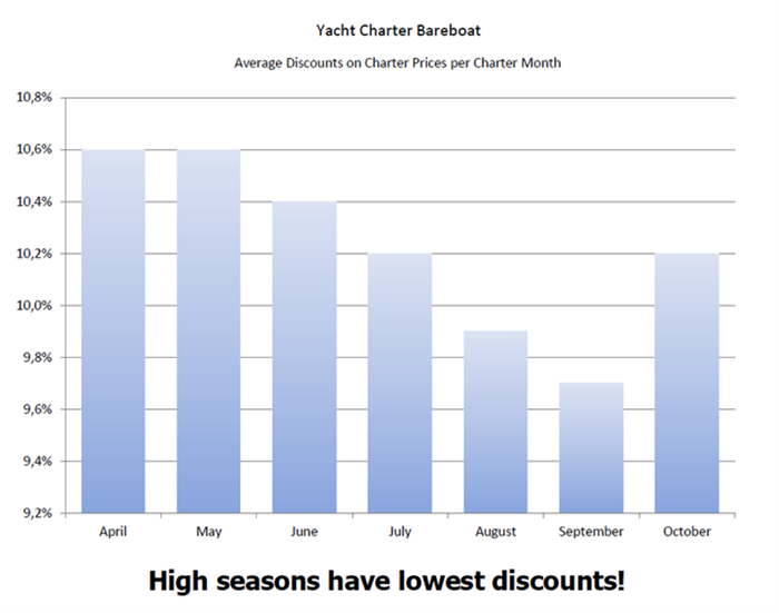 discounts charter month